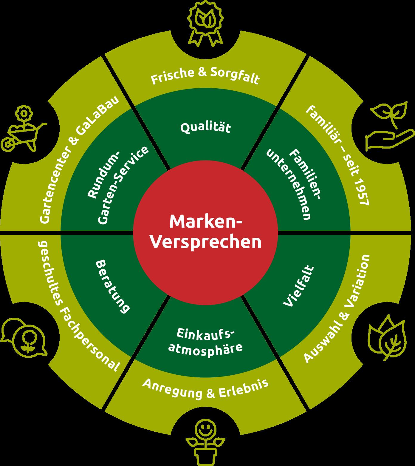Gartencenter Pötschke Markenversprechen